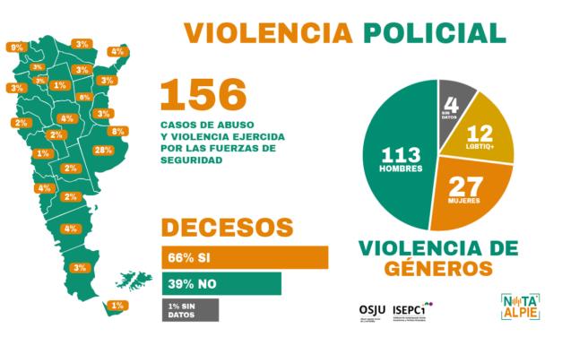 Primer registro Nacional de Violencia Policial en Pandemia